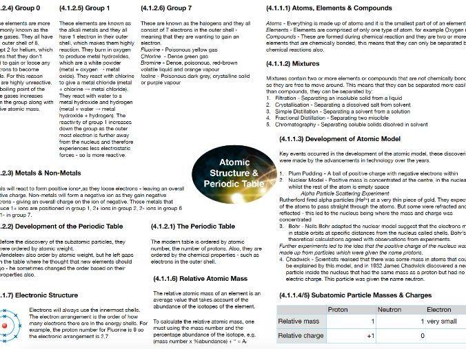 AQA Chemistry GCSE Mindmaps