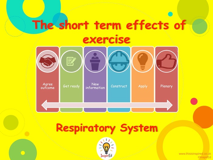 NEW Edexcel GCSE PE Unit 1 – Topic 1.2–Respiratory System L1 – Intro -PowerPoint only