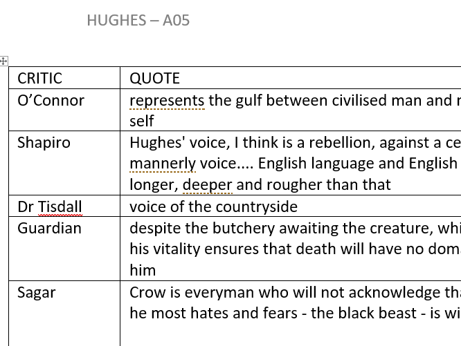 A05 Ted Hughes ( A Level Hughes and Plath )