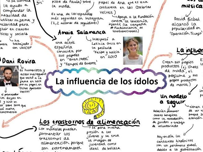 AQA La influencia de los idolos A LEVEL SPANISH Mind Map