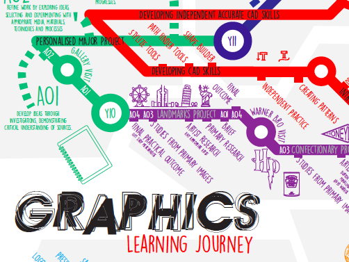 Art Graphics Learning Journey