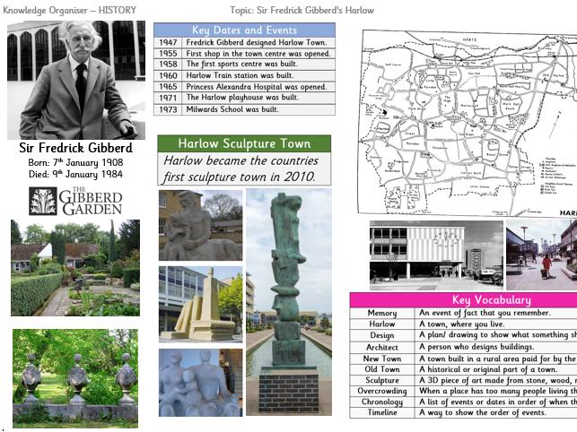 Knowledge Organiser - Sir Fredrick Gibberd's Harlow