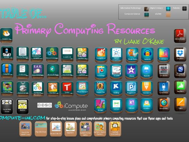 The Periodic Table of Primary Computing Resources