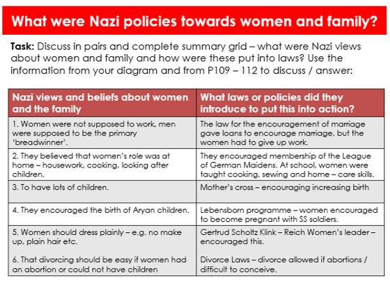 Complete SOL / ALL resources and lessons - Paper 3 - Edexcel GCSE History - Weimar and Nazi Germany