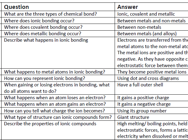 AQA GCSE Chemistry C2: Structure, bonding and the properties of matter Revision Questions Card Cover