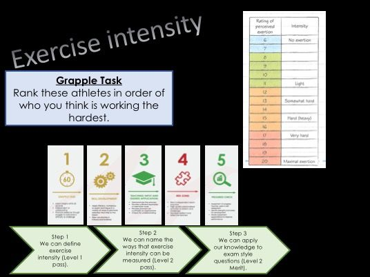 BTEC Sport Exercise Intensity lesson