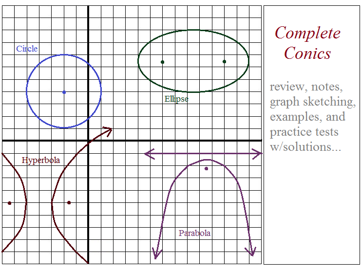 Complete Conics: Notes, Examples and Tests