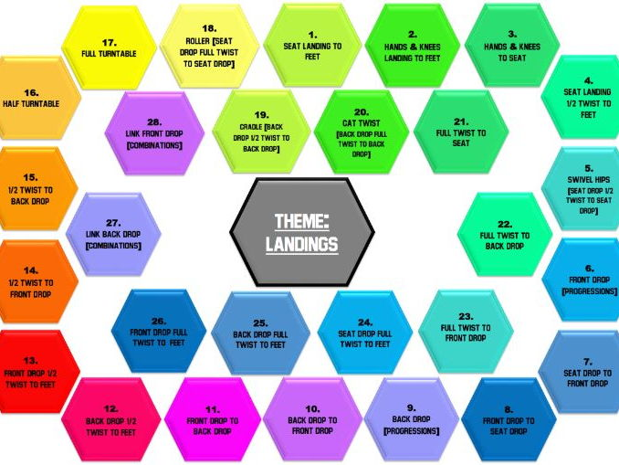 Trampolining Posters Differentiation, Lesson Themes, Steps To Success KS3 & KS4