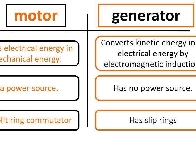 Generators - Application of right hand rule