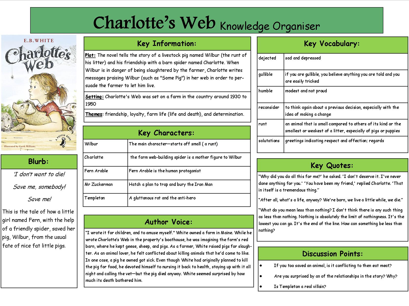 Charlotte's Web Knowledge Organiser
