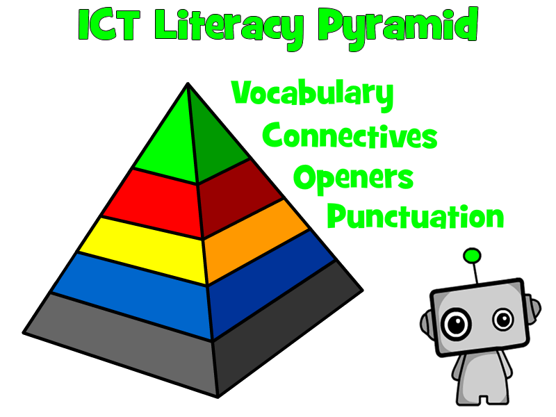 ICT Literacy Pyramid