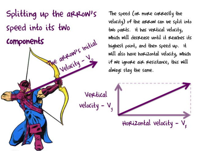 Projectile Motion with Avenger's Hawkeye
