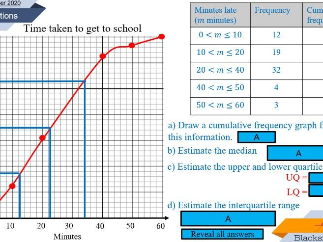 Cumulative frequency graphs - lesson bundle