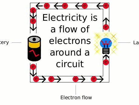 STATIC AND CURRENT ECLECTRICITY