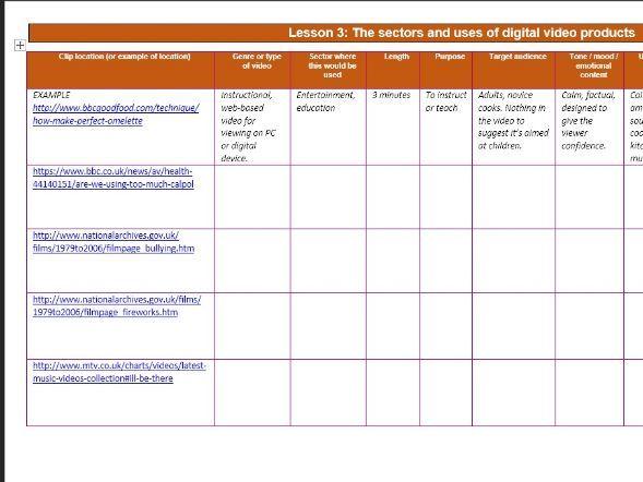 RO89 Lesson 3 Sectors recap