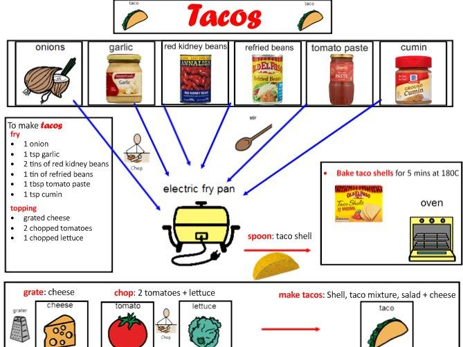 Tacos: Visual Recipe and supplementary resources.