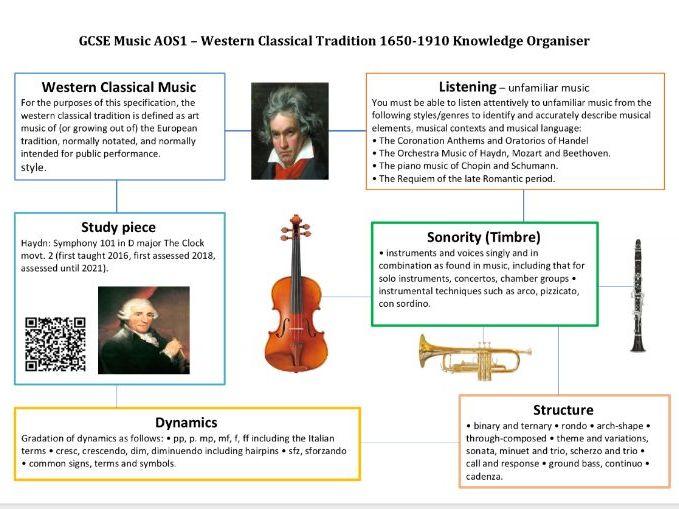 AQA GCSE Music Knowledge Organiser AOS1