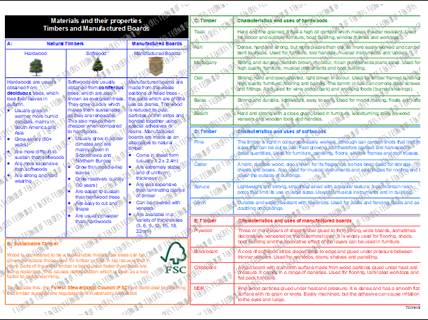 Timbers and Manufactured Boards Knowledge Organiser
