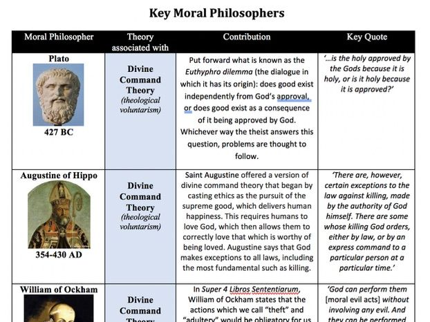 Key Moral Philosophers AS/Year 1 Ethics