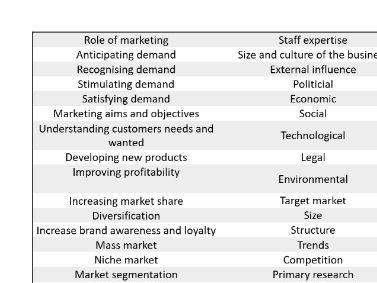 BTEC National Business Unit 2 Keywords