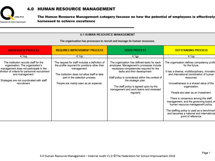 Human Resource Management - Internal Audit