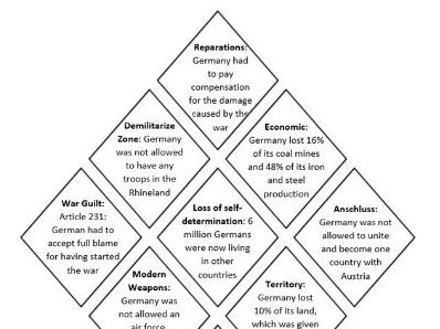Diamond 9: Why did Germany feel humilated by the Treaty of Versailles?