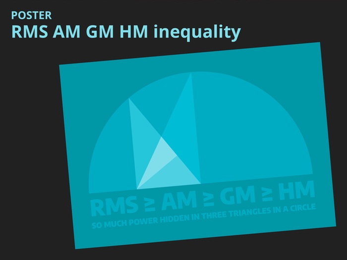 RMS AM GM HM inequality poster