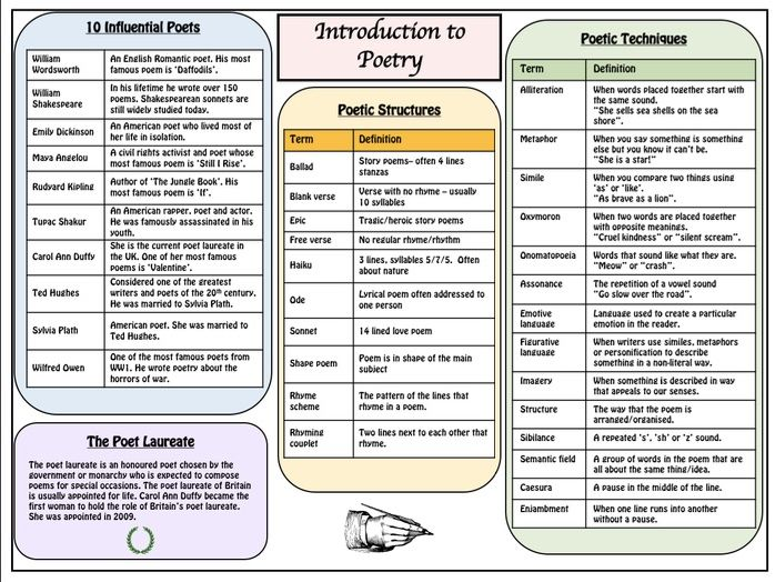 Introduction to Poetry - Knowledge Organiser