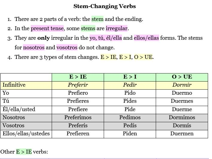 Spanish Stem-Changing Verbs (Basic) Explanation