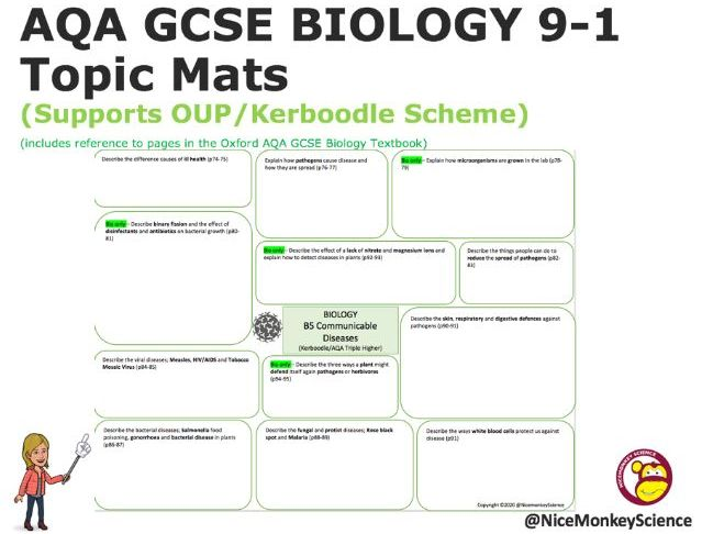GCSE Biology 9-1 Mats Bundle