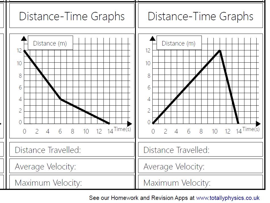 Distance Time Graph Top Trumps (2108 spec GCSE)