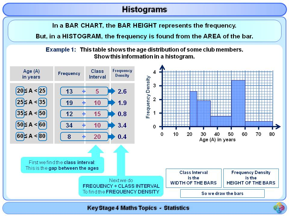KS4 Statistics and Probability BUNDLE by Magictrickster - Teaching ...