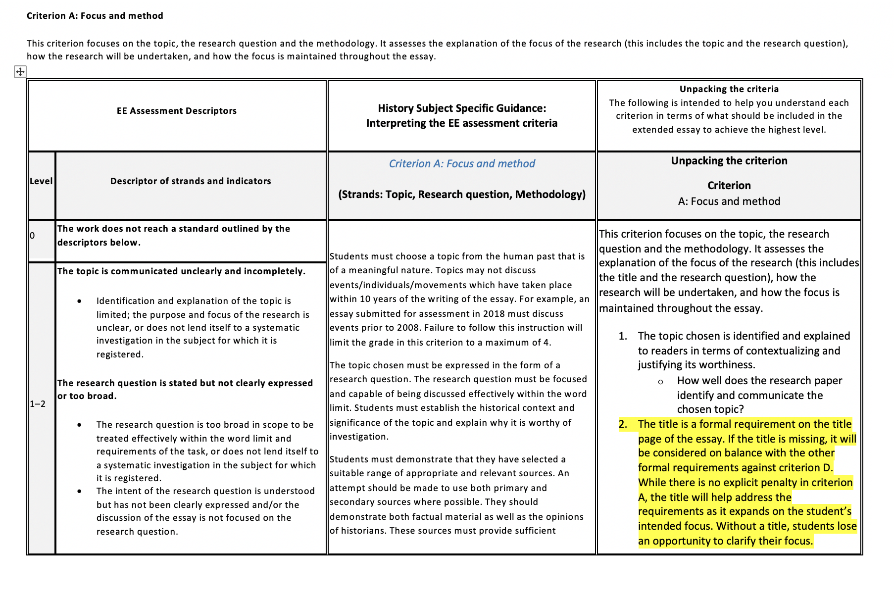 Ib history essay marking criteria example format paper research