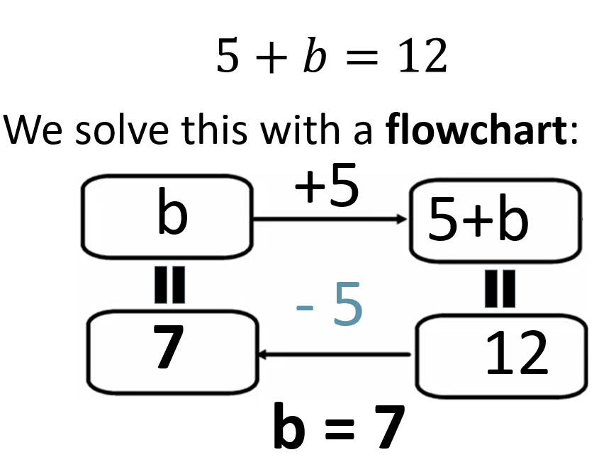 Solving Two-Step Equations with Flowcharts