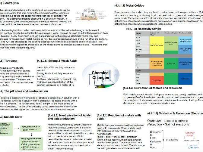 AQA Chemistry GCSE - Chemical Changes