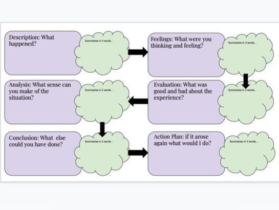 Editable: The Gibbs Cycle Reflection Template