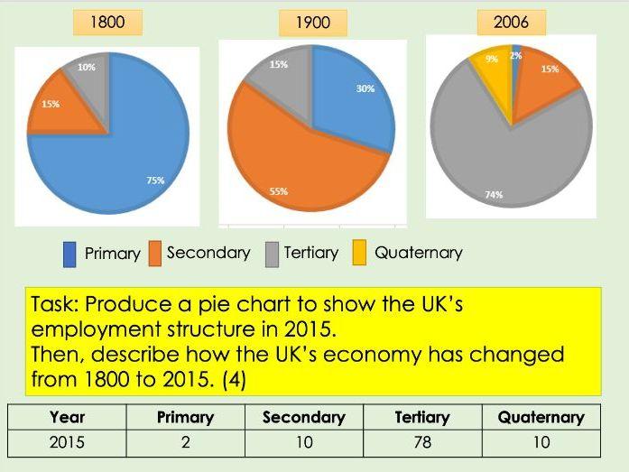 IGCSE Edexcel 9-1 Geography Economic Activity and Energy L5