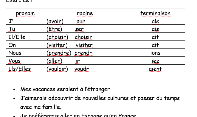Booklet: tenses on the topic of holidays