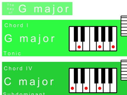 G major Keysheet