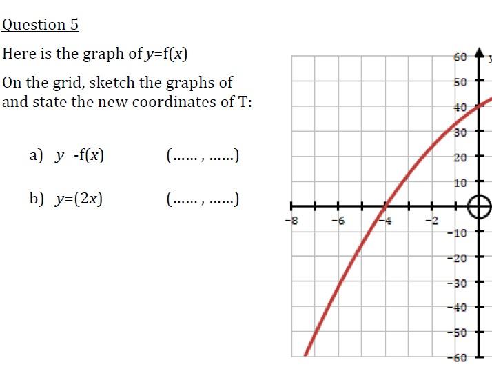 Transformations of Graphs af(x), f(ax), -f(x), f(-x), f(x)+a, f(x+a)