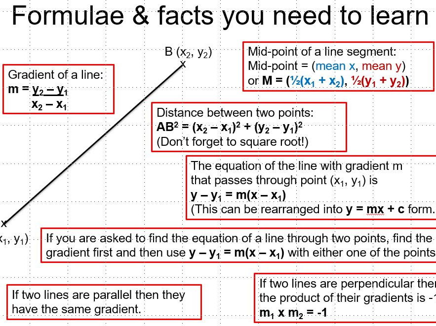 Straight Line Equations And Graphs For Foundation And Higher Gcse By