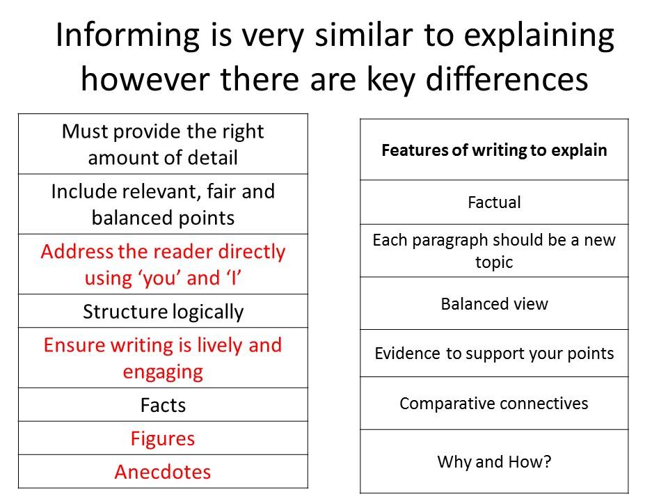 GCSE Transactional Writing revision