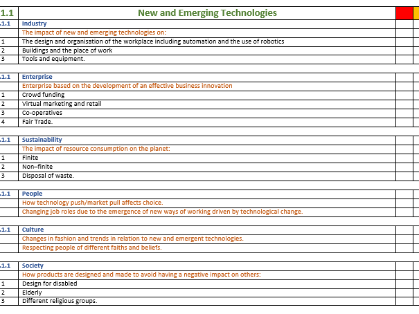 Personal Learning Checklist AQA DT 8552