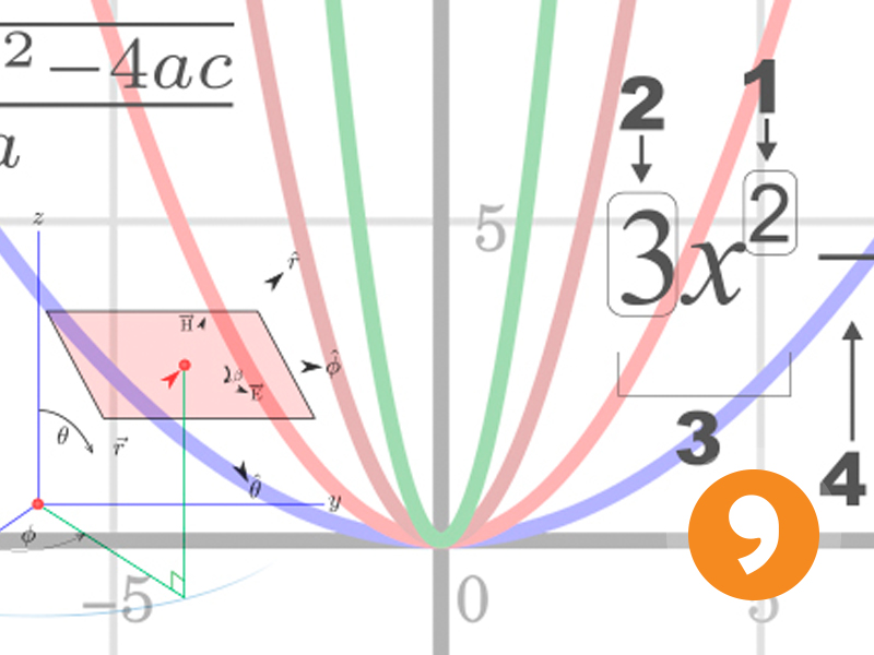 Graphing Linear and Quadratic Equations - Playlist and Teaching Notes