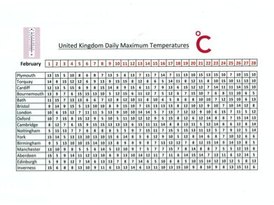 KS2 Maths - Data Handling - UK Weather