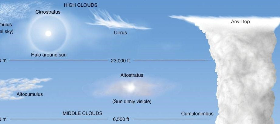 A Level; the water cycle and cloud formations