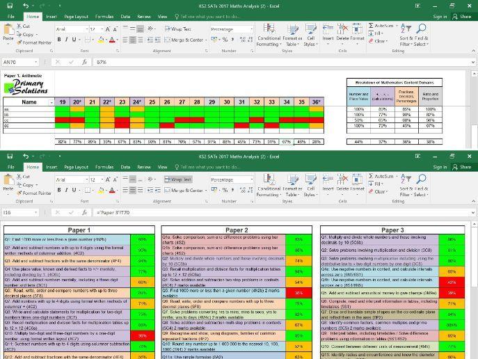 2017 KS2 SATs Maths Analysis