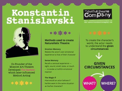 creating a role constantine stanislavski pdf download