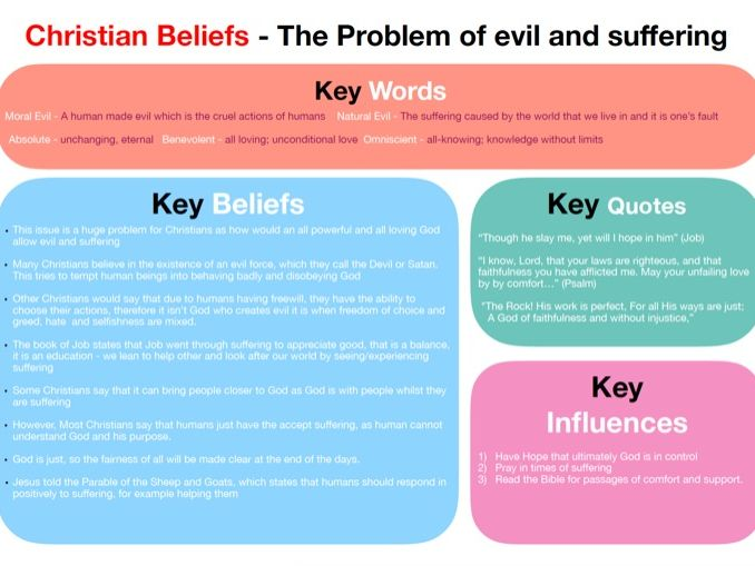 GCSE Religious Education (RE) 'Evil & Suffering' Mindmap