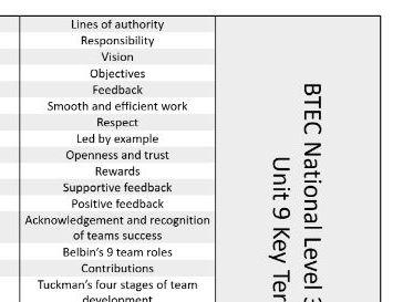 BTEC National Business Keywords Unit 9